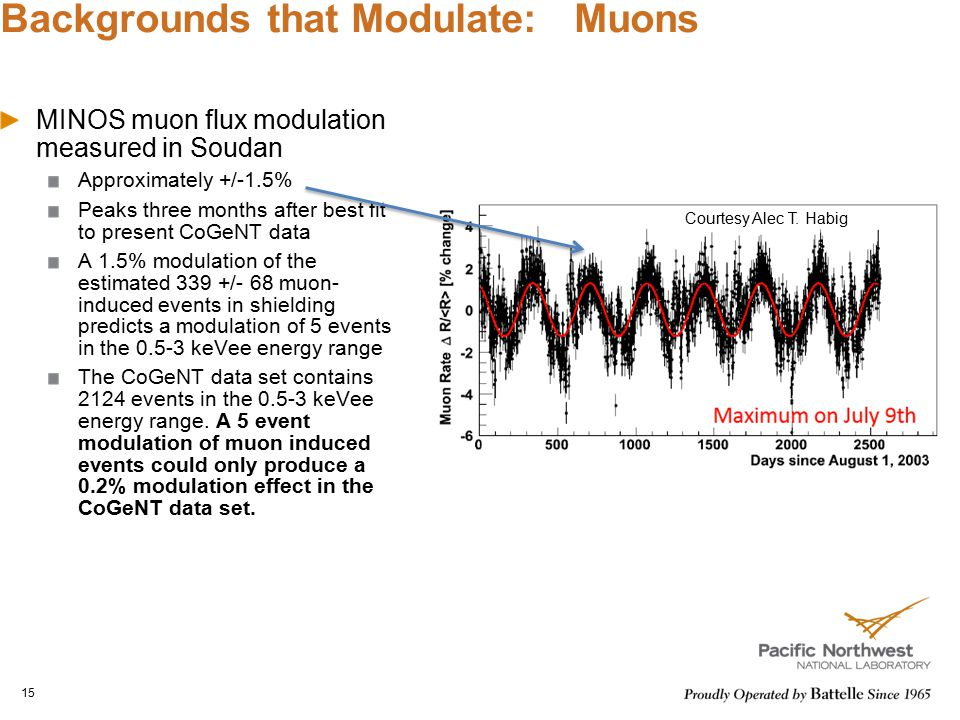 Backgrounds that Modulate: Muons MINOS muon flux modulation measured in Soudan Approximately +/-1.5% Peaks three months after best fit to present CoGe