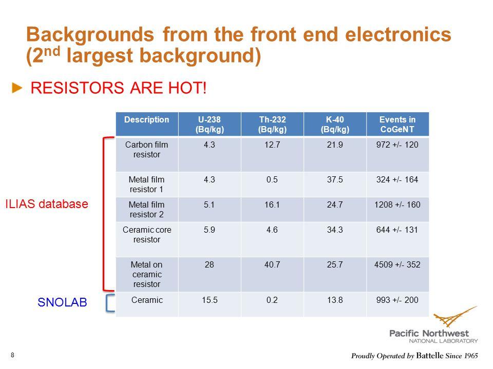 Backgrounds from the front end electronics (2 nd largest background) RESISTORS ARE HOT! 8 DescriptionU-238 (Bq/kg) Th-232 (Bq/kg) K-40 (Bq/kg) Events
