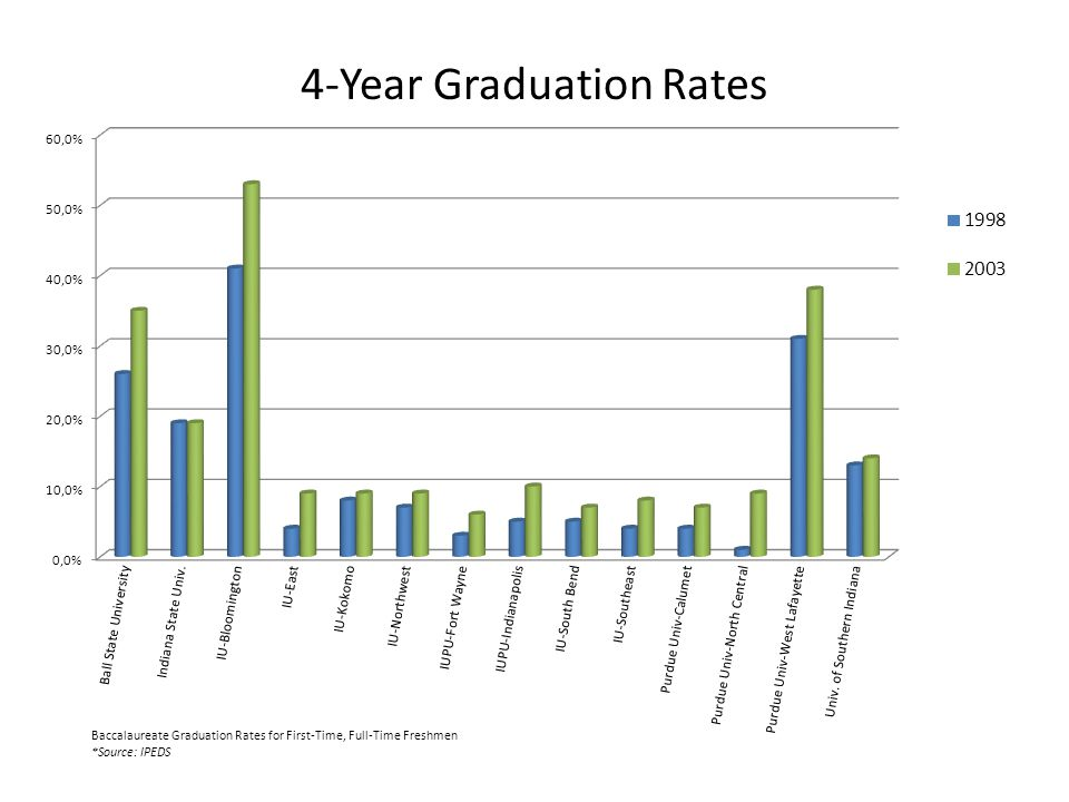 4-Year Graduation Rates Baccalaureate Graduation Rates for First-Time, Full-Time Freshmen *Source: IPEDS