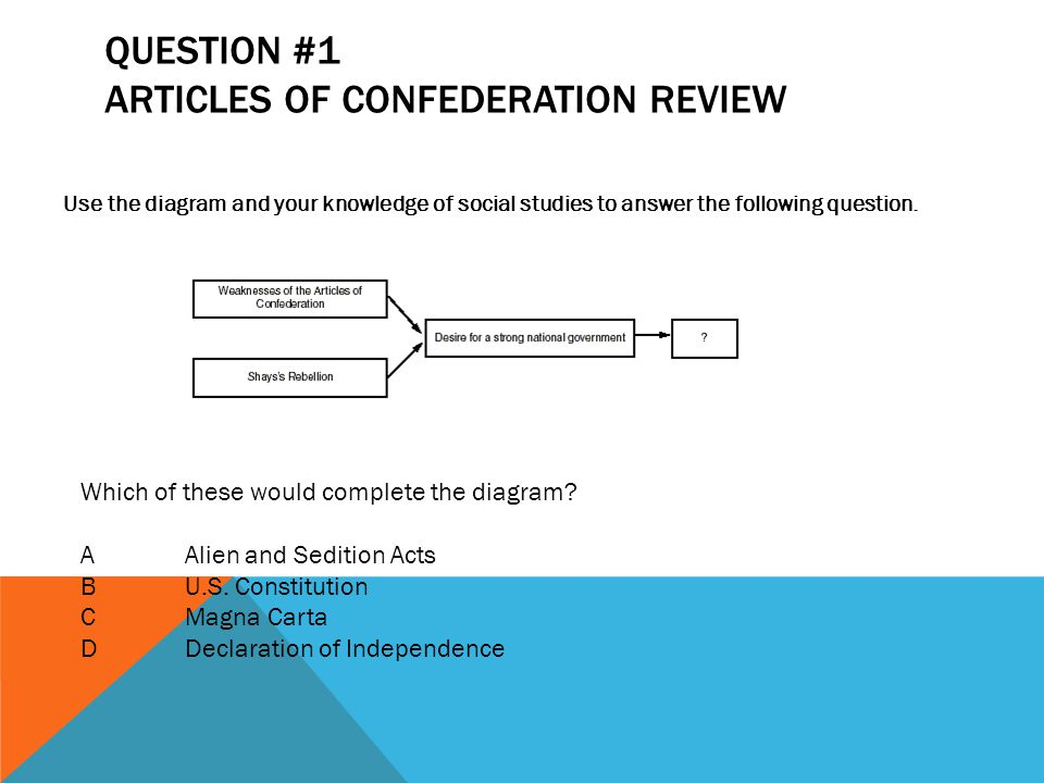 QUESTION #1 ARTICLES OF CONFEDERATION REVIEW Use the diagram and your knowledge of social studies to answer the following question. Which of these wou