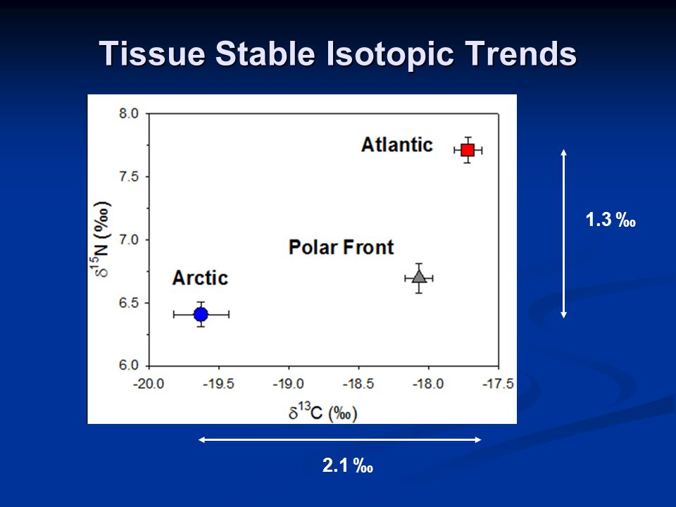 Tissue Stable Isotopic Trends 2.1 ‰ 1.3 ‰