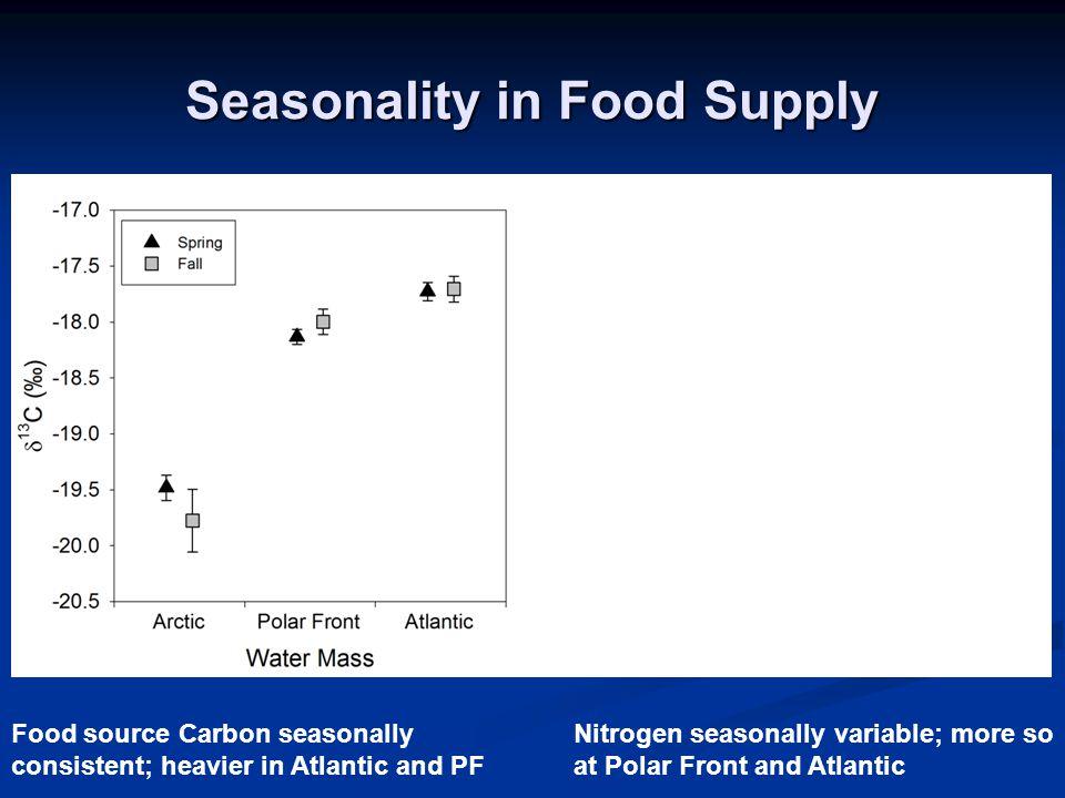 Seasonality in Food Supply Food source Carbon seasonally consistent; heavier in Atlantic and PF Nitrogen seasonally variable; more so at Polar Front and Atlantic