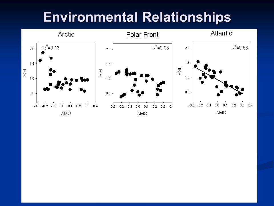 Environmental Relationships