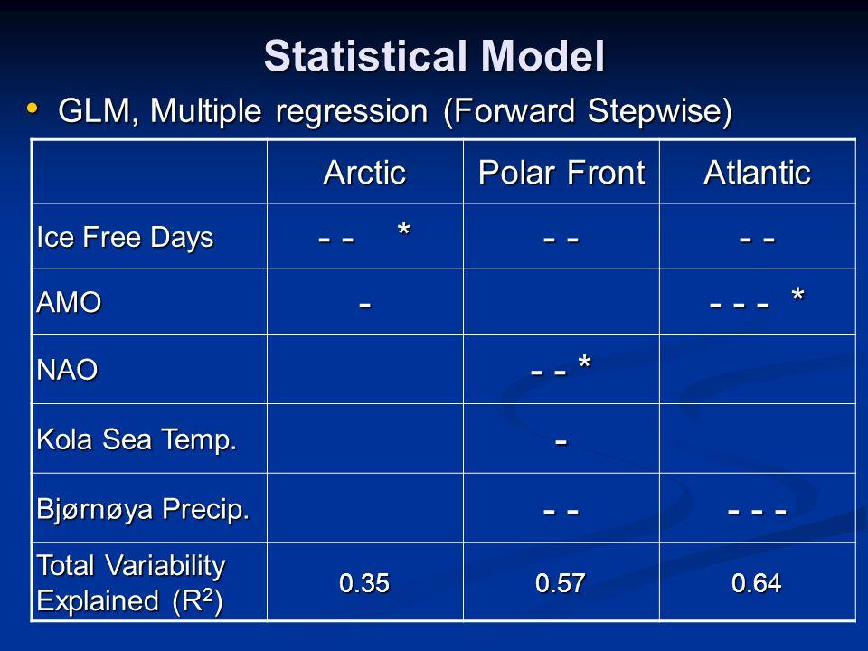 Statistical Model GLM, Multiple regression (Forward Stepwise) GLM, Multiple regression (Forward Stepwise) Arctic Polar Front Atlantic Ice Free Days - - * - - AMO- - - - * NAO - - * Kola Sea Temp.