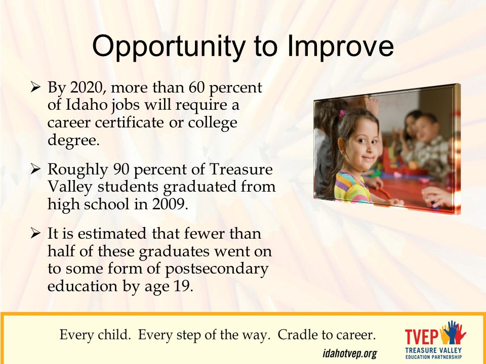 Opportunity to Improve  By 2020, more than 60 percent of Idaho jobs will require a career certificate or college degree.