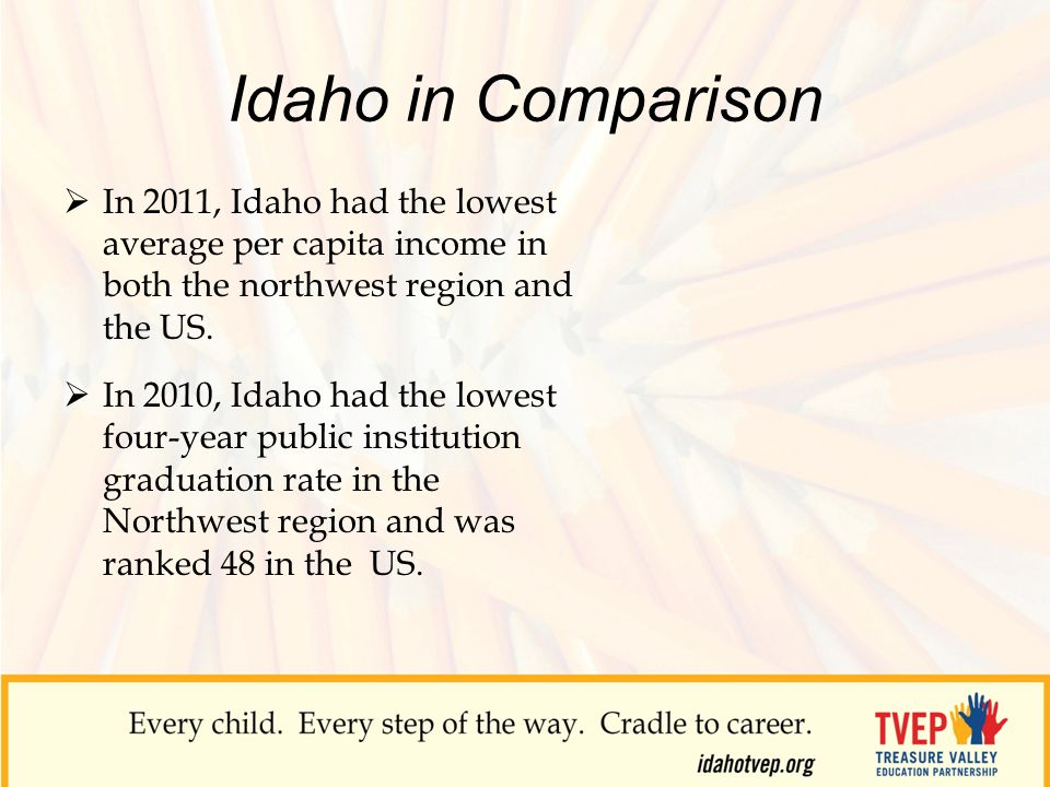 Idaho in Comparison  In 2011, Idaho had the lowest average per capita income in both the northwest region and the US.