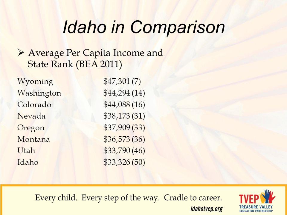Idaho in Comparison  Average Per Capita Income and State Rank (BEA 2011) Wyoming $47,301 (7) Washington $44,294 (14) Colorado $44,088 (16) Nevada $38,173 (31) Oregon $37,909 (33) Montana $36,573 (36) Utah $33,790 (46) Idaho $33,326 (50)