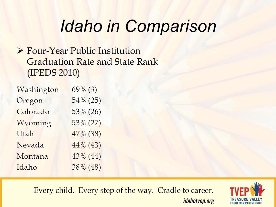Idaho in Comparison  Four-Year Public Institution Graduation Rate and State Rank (IPEDS 2010) Washington 69% (3) Oregon 54% (25) Colorado 53% (26) Wyoming 53% (27) Utah 47% (38) Nevada 44% (43) Montana 43% (44) Idaho 38% (48)