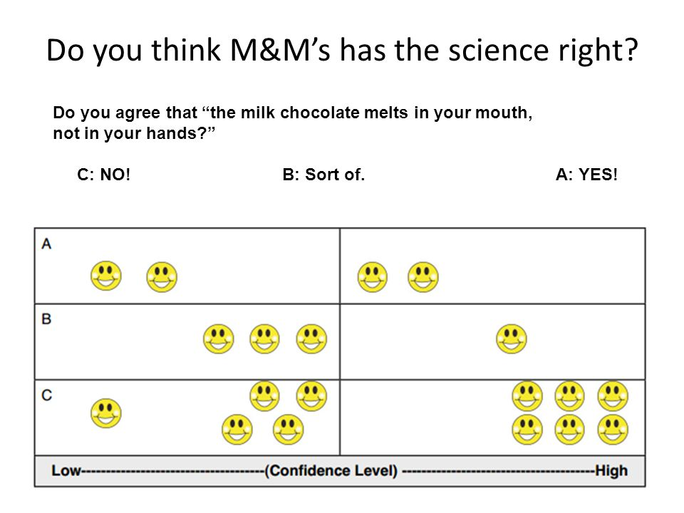 "Do you think M&M's has the science right? Do you agree that ""the milk chocolate melts in your mouth, not in your hands?"" C: NO!B: Sort of.A: YES!"