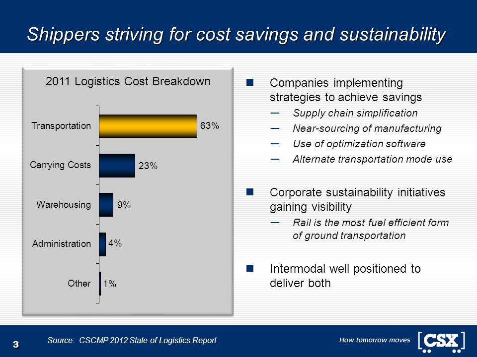 Shippers striving for cost savings and sustainability Companies implementing strategies to achieve savings — Supply chain simplification — Near-sourci