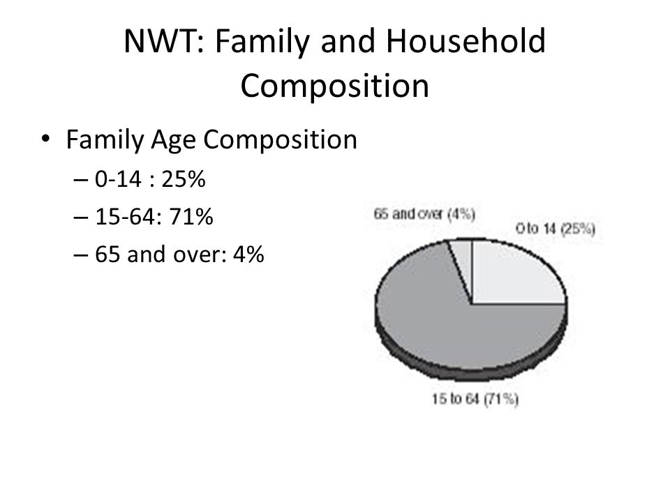 NWT: Family and Household Composition Family Age Composition – 0-14 : 25% – 15-64: 71% – 65 and over: 4%