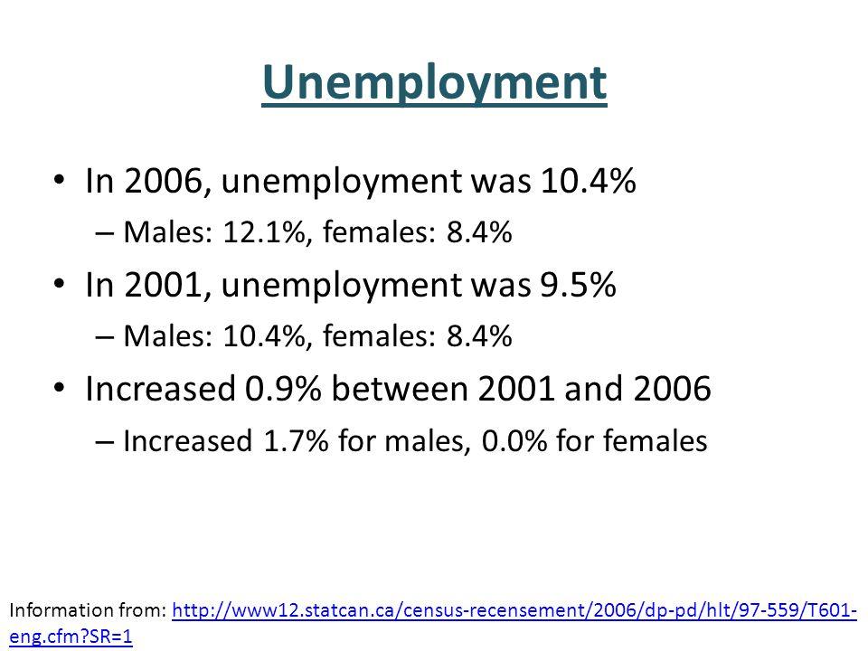 Unemployment In 2006, unemployment was 10.4% – Males: 12.1%, females: 8.4% In 2001, unemployment was 9.5% – Males: 10.4%, females: 8.4% Increased 0.9% between 2001 and 2006 – Increased 1.7% for males, 0.0% for females Information from: http://www12.statcan.ca/census-recensement/2006/dp-pd/hlt/97-559/T601- eng.cfm?SR=1http://www12.statcan.ca/census-recensement/2006/dp-pd/hlt/97-559/T601- eng.cfm?SR=1