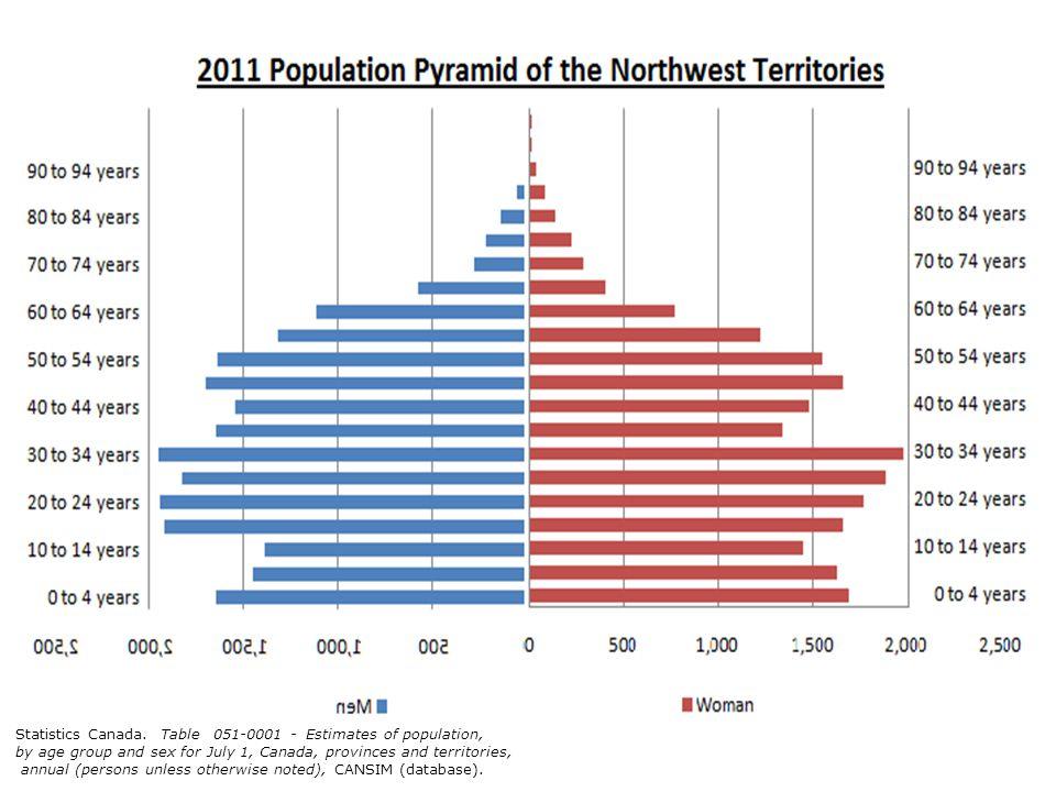 Age pyramids (in relative value) of the Northwest Territories population, 2009 and 2036 (scenario M1) Statistics Canada.