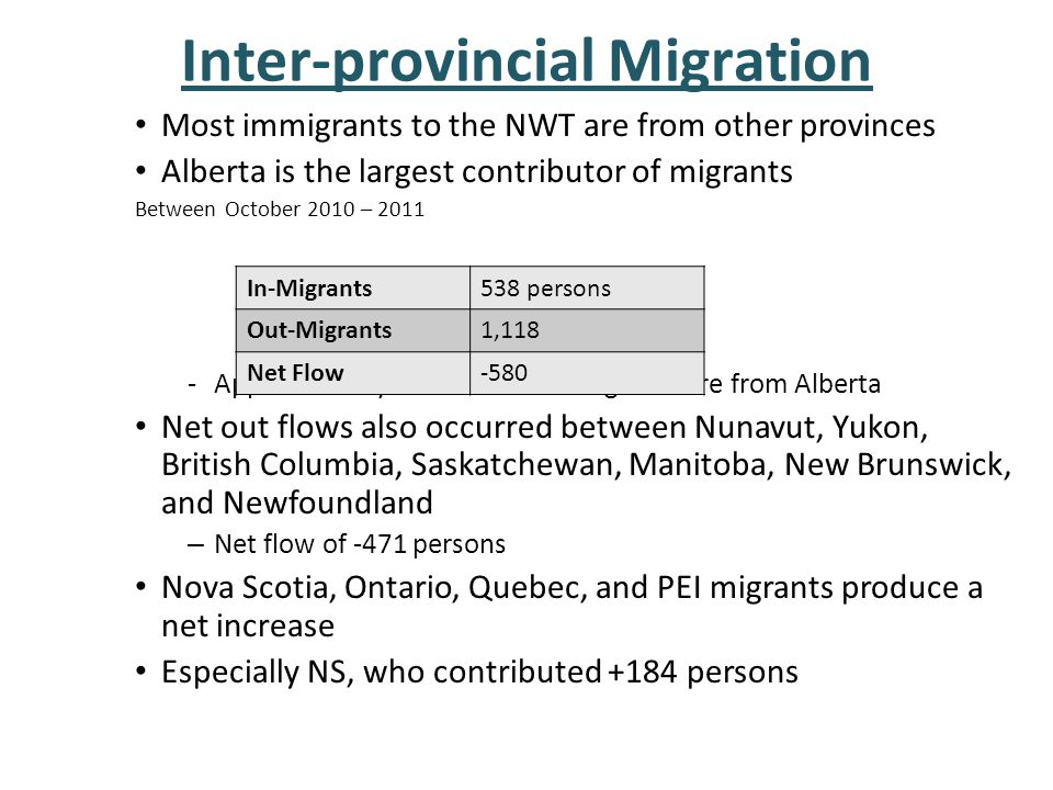 Inter-provincial Migration Most immigrants to the NWT are from other provinces Alberta is the largest contributor of migrants Between October 2010 – 2011 -Approximately 31% of total in-migrants are from Alberta Net out flows also occurred between Nunavut, Yukon, British Columbia, Saskatchewan, Manitoba, New Brunswick, and Newfoundland – Net flow of -471 persons Nova Scotia, Ontario, Quebec, and PEI migrants produce a net increase Especially NS, who contributed +184 persons In-Migrants538 persons Out-Migrants1,118 Net Flow-580