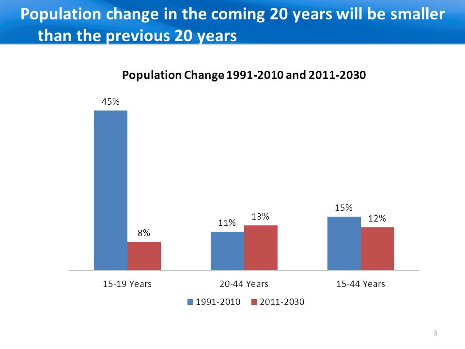 Population change in the coming 20 years will be smaller than the previous 20 years 3