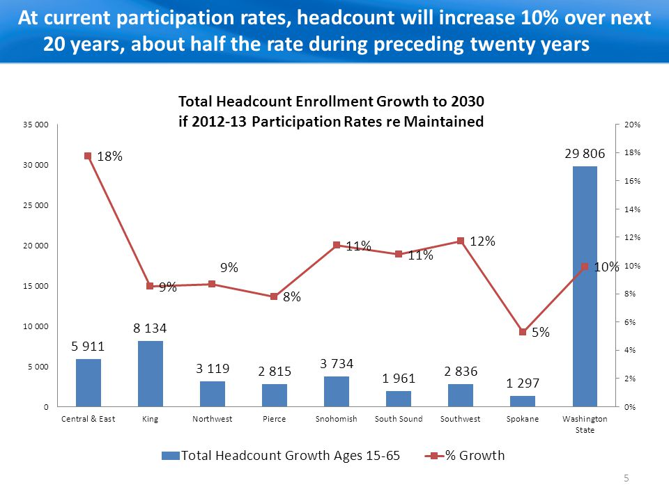 At current participation rates, headcount will increase 10% over next 20 years, about half the rate during preceding twenty years 5