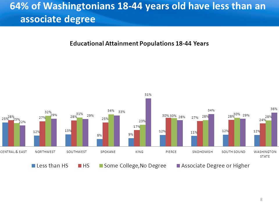 Adults with limited English most heavily concentrated in central and east regions, King and Snohomish counties 9