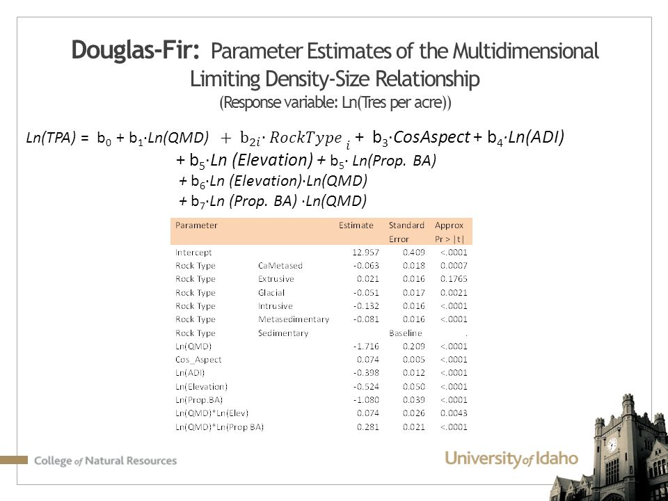 Douglas-Fir: Parameter Estimates of the Multidimensional Limiting Density-Size Relationship (Response variable: Ln(Tres per acre))