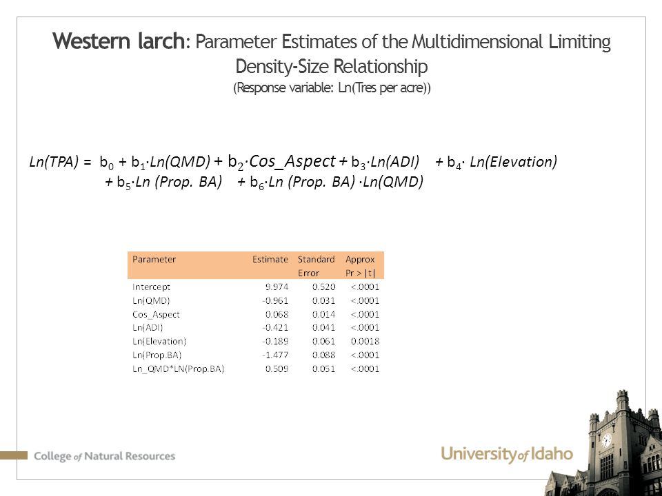 Western larch : Parameter Estimates of the Multidimensional Limiting Density-Size Relationship (Response variable: Ln(Tres per acre))