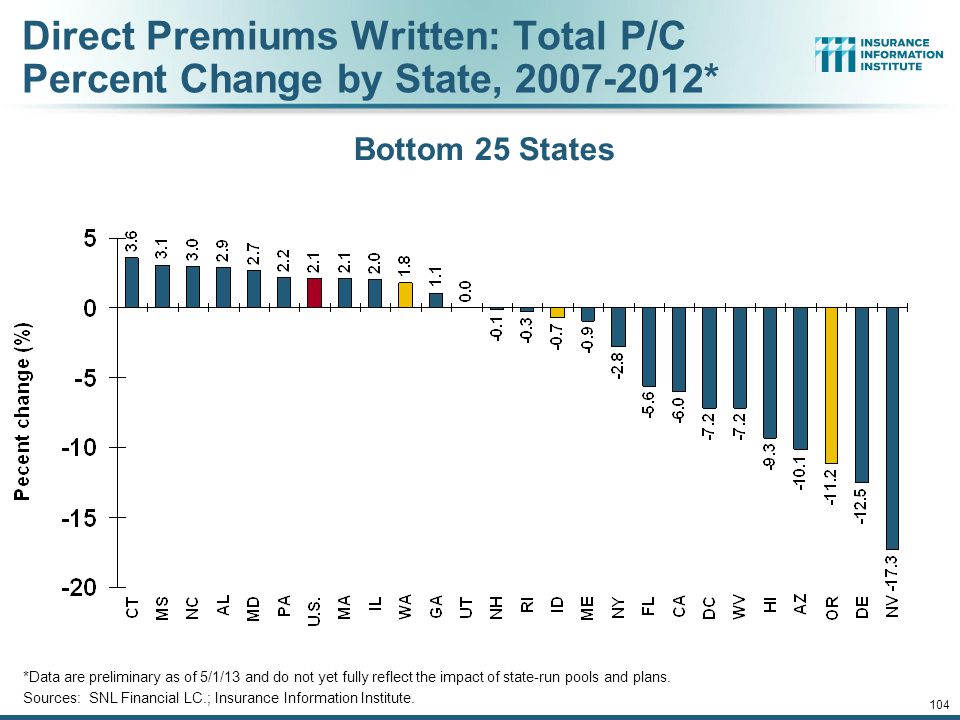 103 Direct Premiums Written: Total P/C Percent Change by State, 2007-2012* *Data are preliminary as of 5/1/13 and do not yet fully reflect the impact of state-run pools and plans.