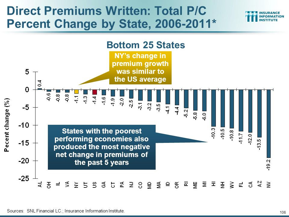 105 Direct Premiums Written: Total P/C Percent Change by State, 2006-2011* Sources: SNL Financial LC.; Insurance Information Institute.
