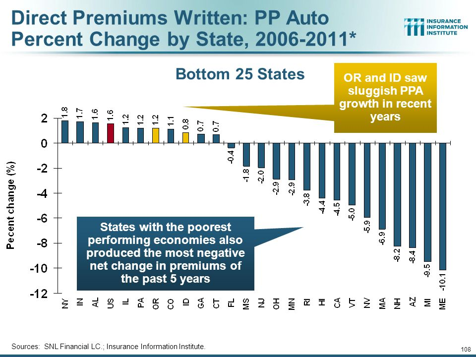 107 Direct Premiums Written: PP Auto Percent Change by State, 2006-2011* Sources: SNL Financial LC.; Insurance Information Institute.