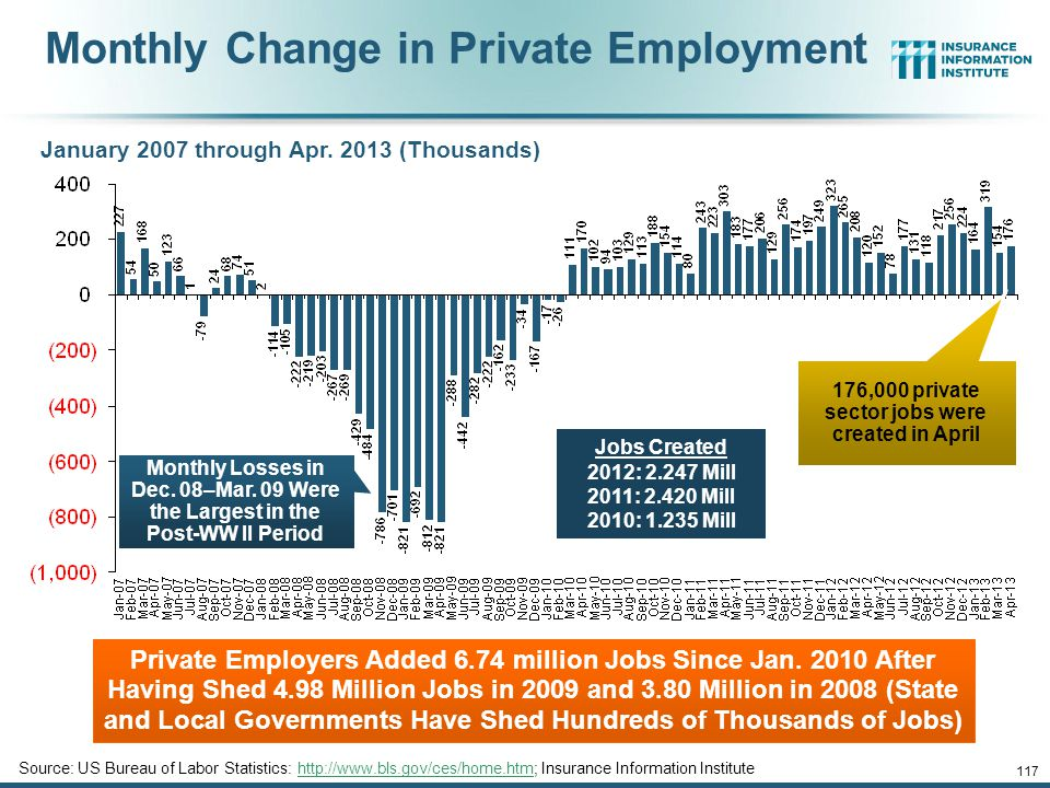 12/01/09 - 9pmeSlide – P6466 – The Financial Crisis and the Future of the P/C 116 Unemployment and Underemployment Rates: Stubbornly High in 2012, But Falling Unemployment stood at 7.5% in Apr.