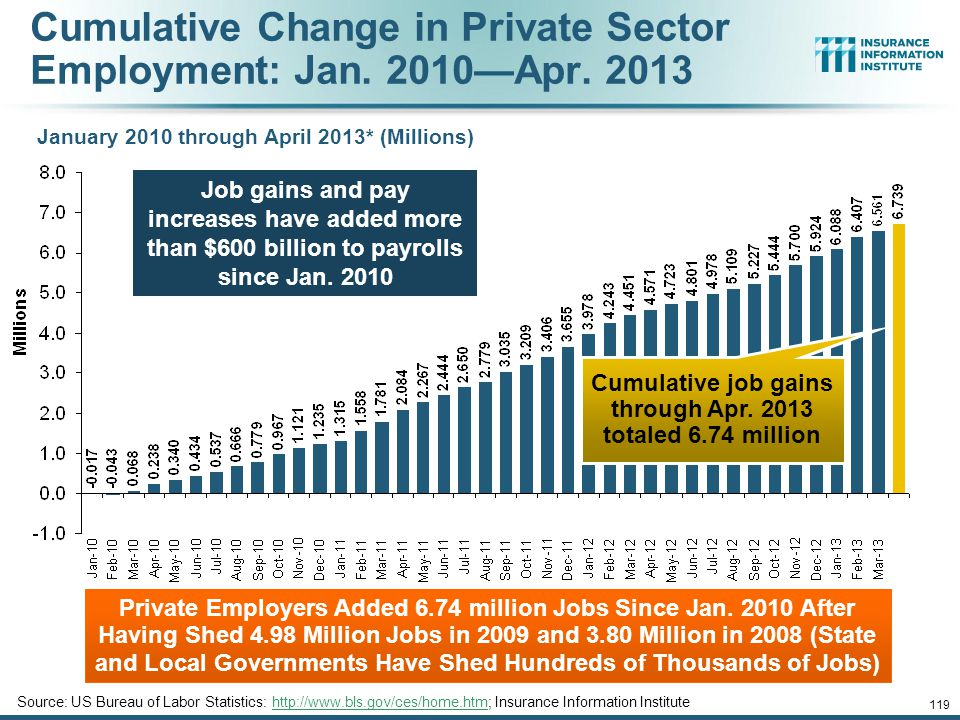 Cumulative Change in Private Employment: Dec. 2007—Apr.