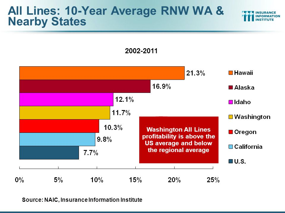 11 RNW Homeowners: WA, OR & ID vs. U.S., 2002-2011 Sources: NAIC.