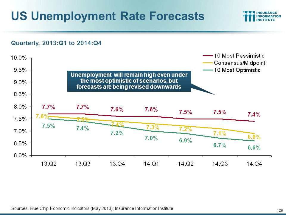 12/01/09 - 9pm 125 US Unemployment Rate Forecast Rising unemployment eroded payrolls and workers comp's exposure base.