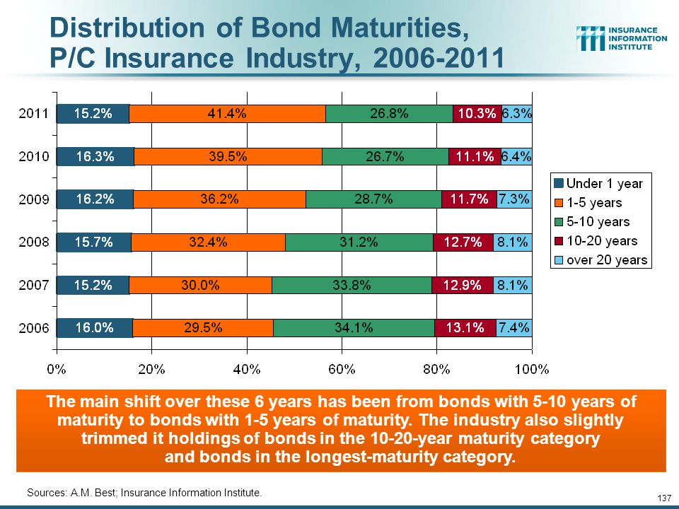 12/01/09 - 9pmeSlide – P6466 – The Financial Crisis and the Future of the P/C 136 Average Maturity of Bonds Held by US P/C Insurers, 2006—2011* *Year-end figures.