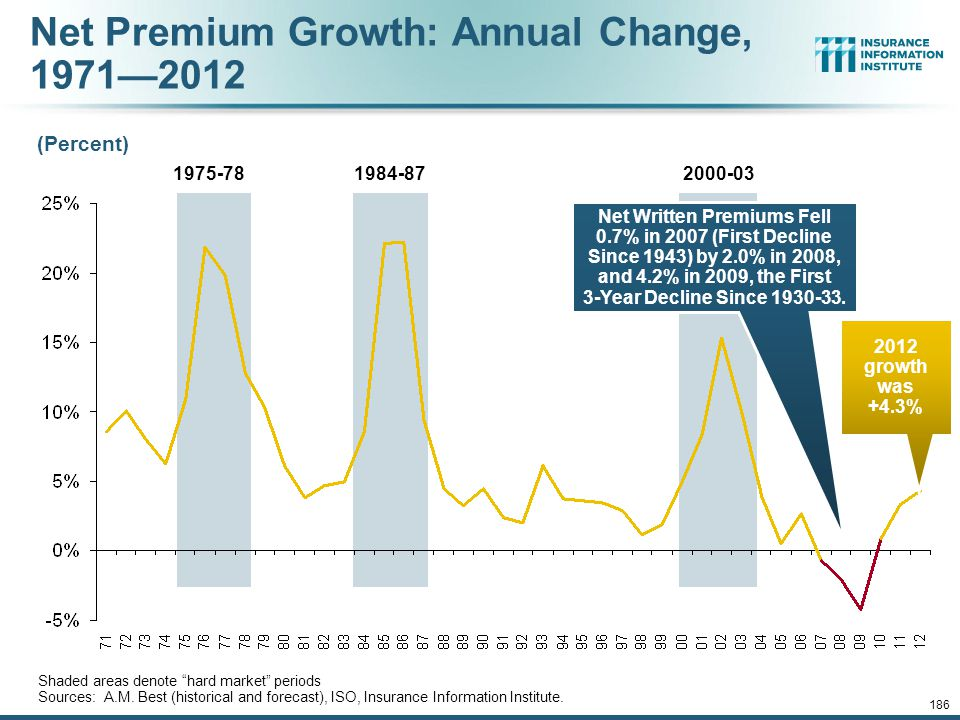 12/01/09 - 9pmeSlide – P6466 – The Financial Crisis and the Future of the P/C 185 Distribution of Direct Premiums Written by Segment/Line, 2010 Sources: A.M.