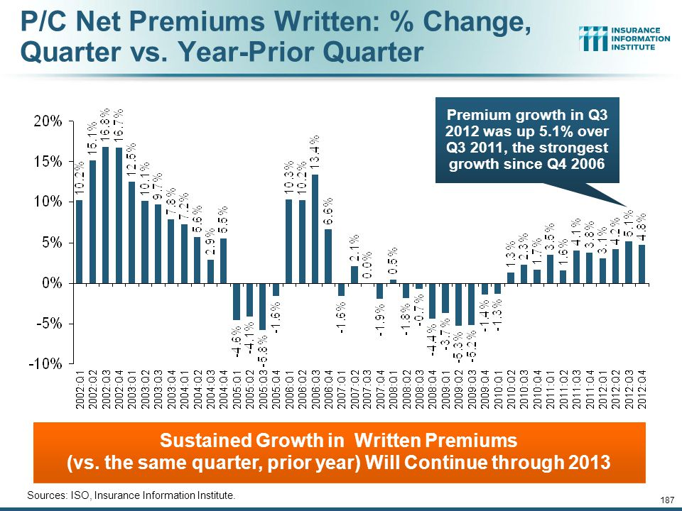 12/01/09 - 9pmeSlide – P6466 – The Financial Crisis and the Future of the P/C 186 Net Premium Growth: Annual Change, 1971—2012 (Percent) 1975-781984-872000-03 Shaded areas denote hard market periods Sources: A.M.