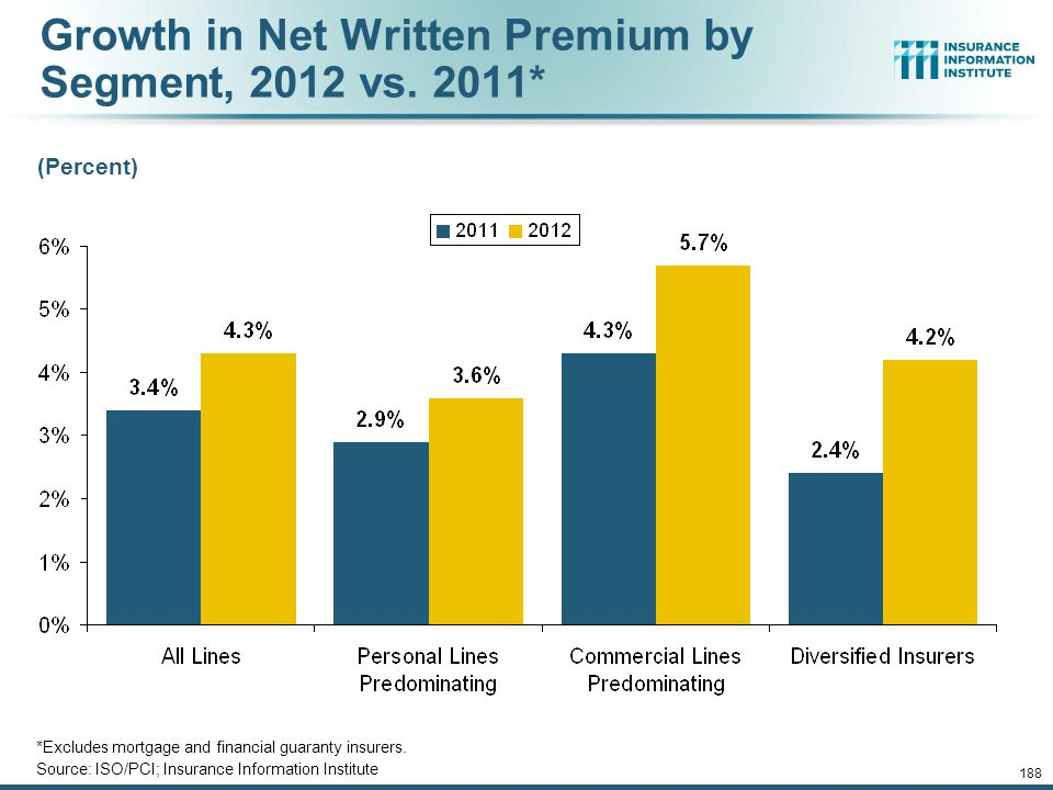 12/01/09 - 9pmeSlide – P6466 – The Financial Crisis and the Future of the P/C 187 P/C Net Premiums Written: % Change, Quarter vs.