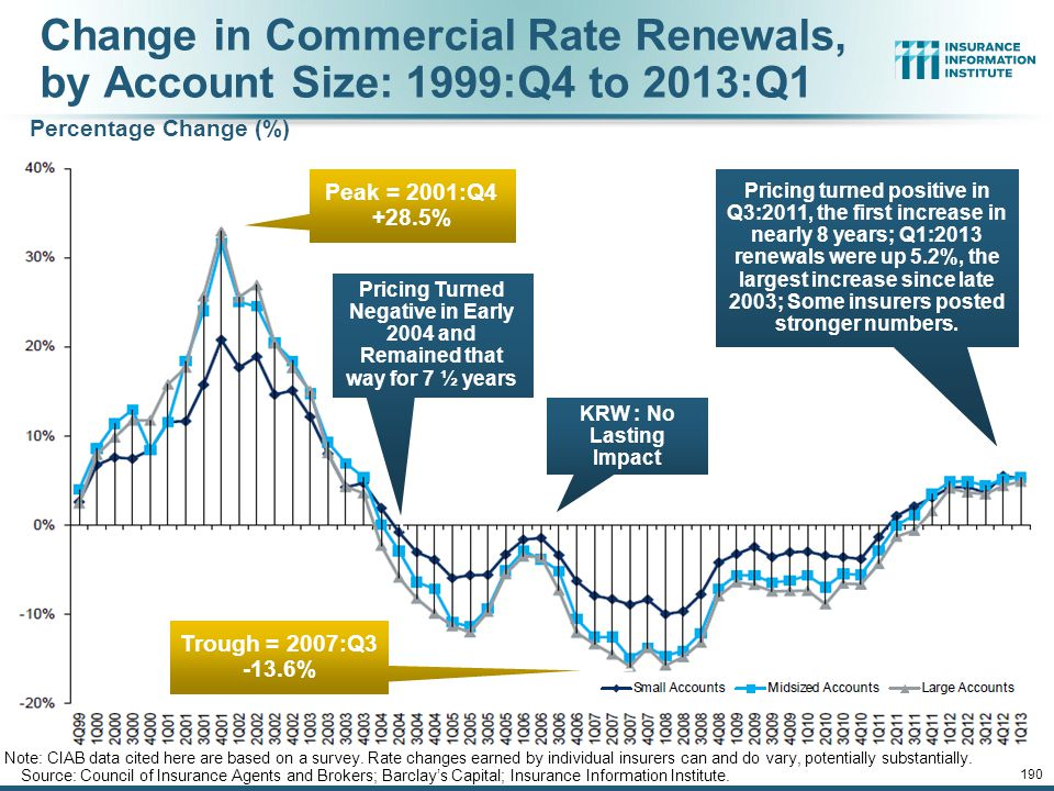 12/01/09 - 9pm 189 Average Commercial Rate Change, All Lines, (1Q:2004–1Q:2013) Note: CIAB data cited here are based on a survey.
