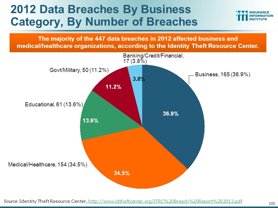 Data Breaches 2005-2013, By Number of Breaches and Records Exposed # Data Breaches/Millions of Records Exposed * 2013 figures as of March 19, 2013.