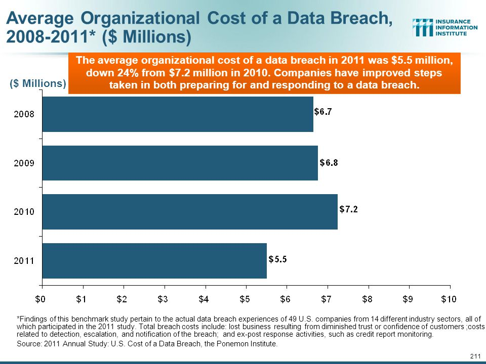 High Profile Data Breaches, 2012- 2013 DateCompany Description of Breach Mar 2013*South Korean banks, media cos Cyber attack causes computers to crash at South Korean banks and media companies, paralyzing bank machines across the country.