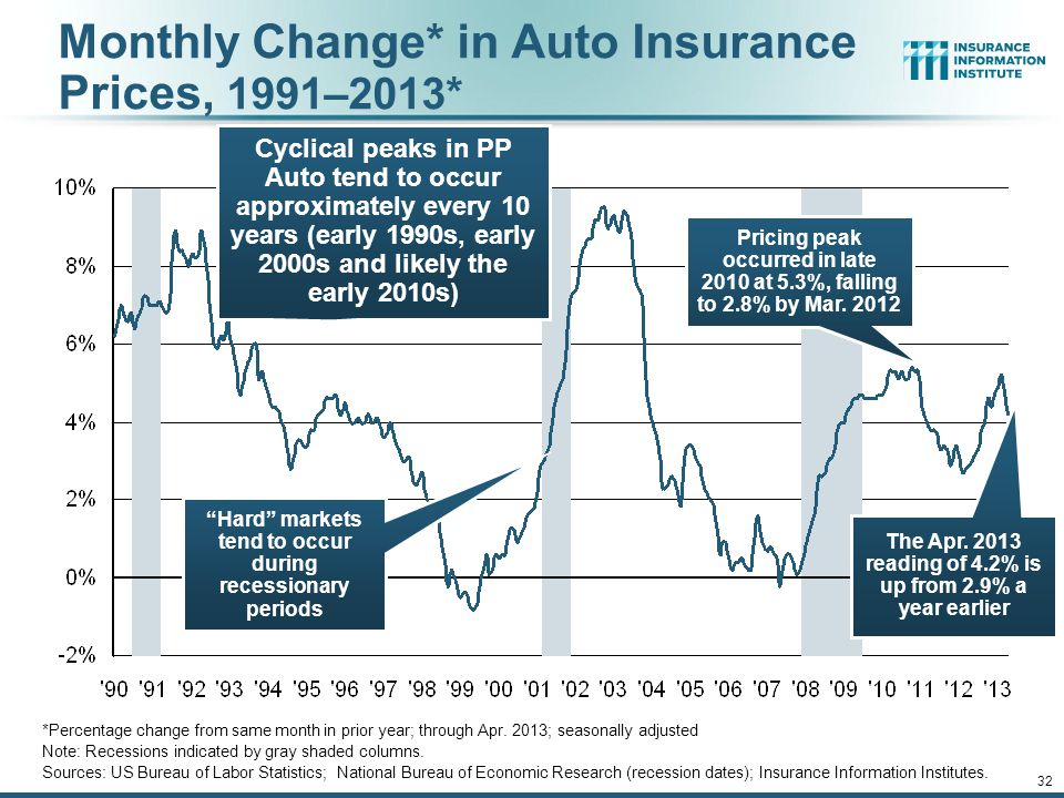 12/01/09 - 9pm 31 $ Billions Personal Auto Insurance Direct Written Premiums vs.