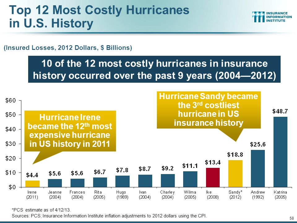 12/01/09 - 9pm 57 Top 16 Most Costly World Insurance Losses, 1970-2012* (Insured Losses, 2012 Dollars, $ Billions) *Figures do not include federally insured flood losses.