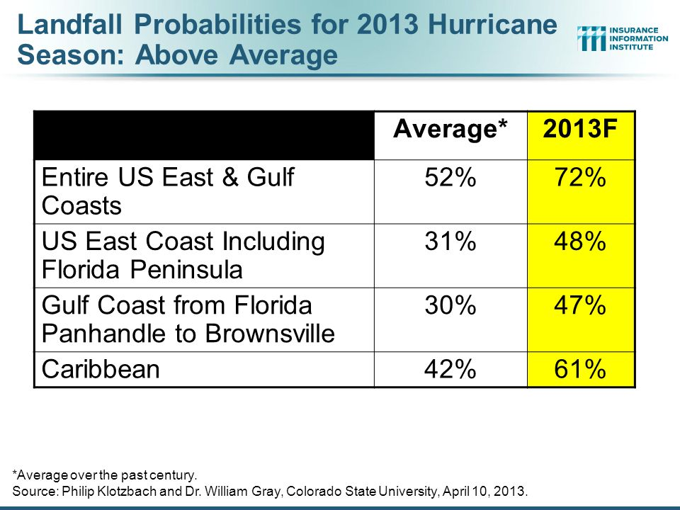 Outlook for 2013 Hurricane Season: 75% Worse Than Average Forecast ParameterMedian (1981-2010) 2013F Named Storms12.018 Named Storm Days60.195 Hurricanes6.59 Hurricane Days21.340 Major Hurricanes2.04 Major Hurricane Days3.99 Accumulated Cyclone Energy92.0165 Net Tropical Cyclone Activity103%175% Source: Philip Klotzbach and Dr.
