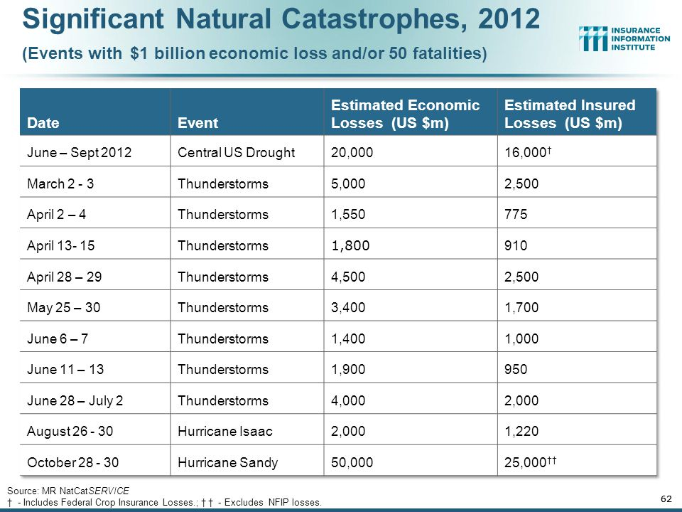 Natural Disaster Losses in the United States: 2012 61 Source: MR NatCatSERVICE † - Includes Federal Crop Insurance Losses.