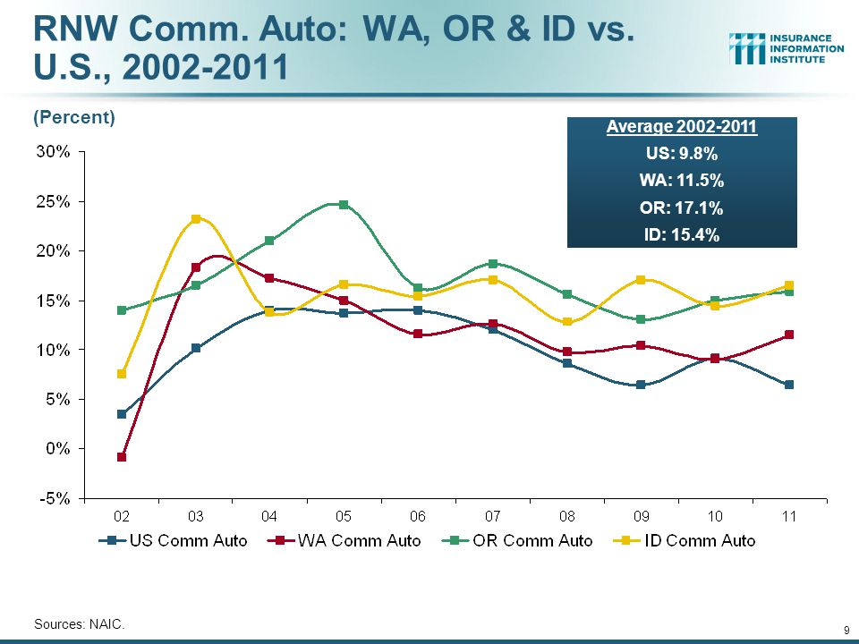 8 RNW PP Auto: WA, OR & ID vs. U.S., 2002-2011 Sources: NAIC.