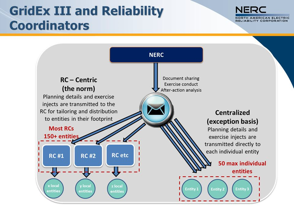 GridEx III and Reliability Coordinators