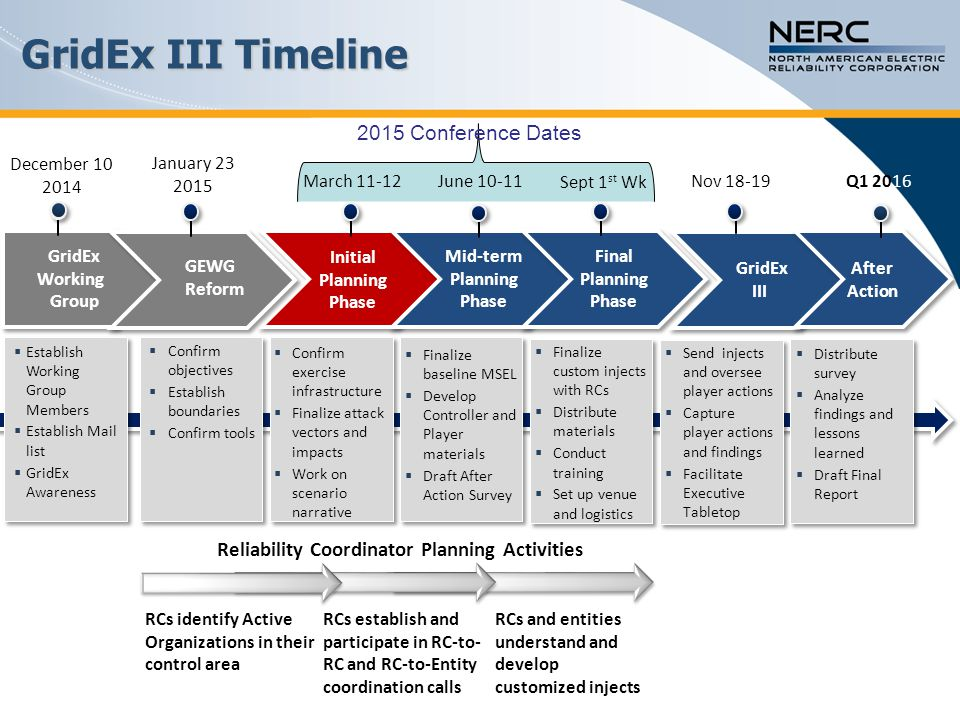 GridEx III Timeline RCs identify Active Organizations in their control area RCs establish and participate in RC-to- RC and RC-to-Entity coordination c
