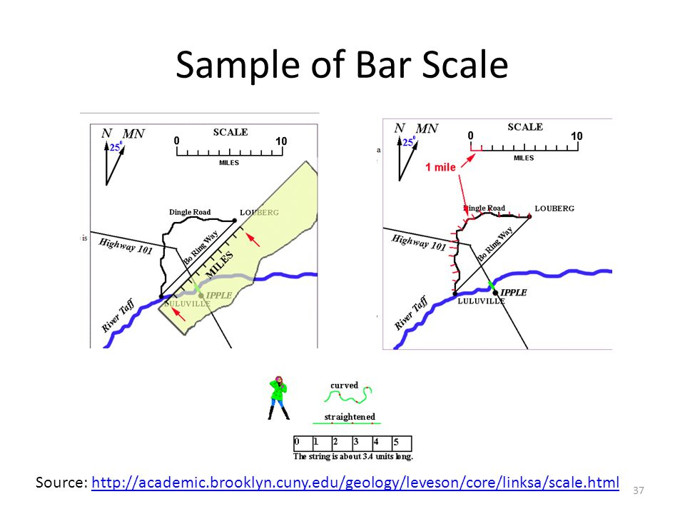 Sample of Bar Scale Source: http://academic.brooklyn.cuny.edu/geology/leveson/core/linksa/scale.htmlhttp://academic.brooklyn.cuny.edu/geology/leveson/core/linksa/scale.html 37