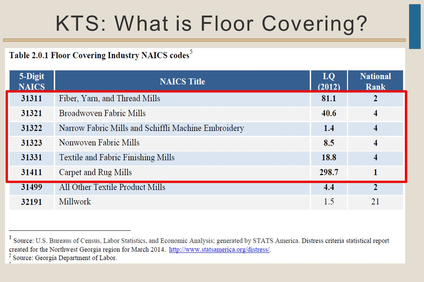 KTS: What is Floor Covering?