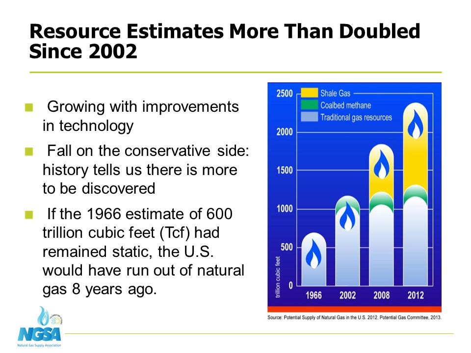 Resource Estimates More Than Doubled Since 2002 Growing with improvements in technology Fall on the conservative side: history tells us there is more