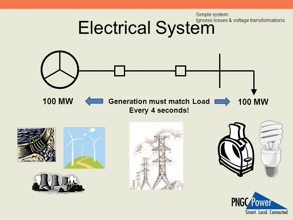 Electrical System 100 MW Simple system: Ignores losses & voltage transformations Generation must match Load Every 4 seconds!