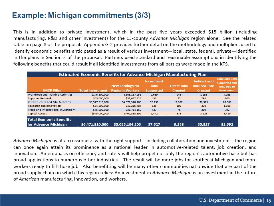 Continued…Example: Michigan-Commitments Example: Michigan commitments (3/3) U.S.
