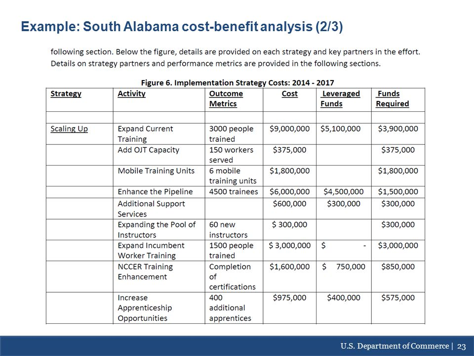 Continued…South Alabama- Cost/Benefit Analysis Example: South Alabama cost-benefit analysis (2/3) U.S.